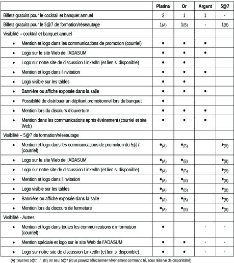 options programme commandite